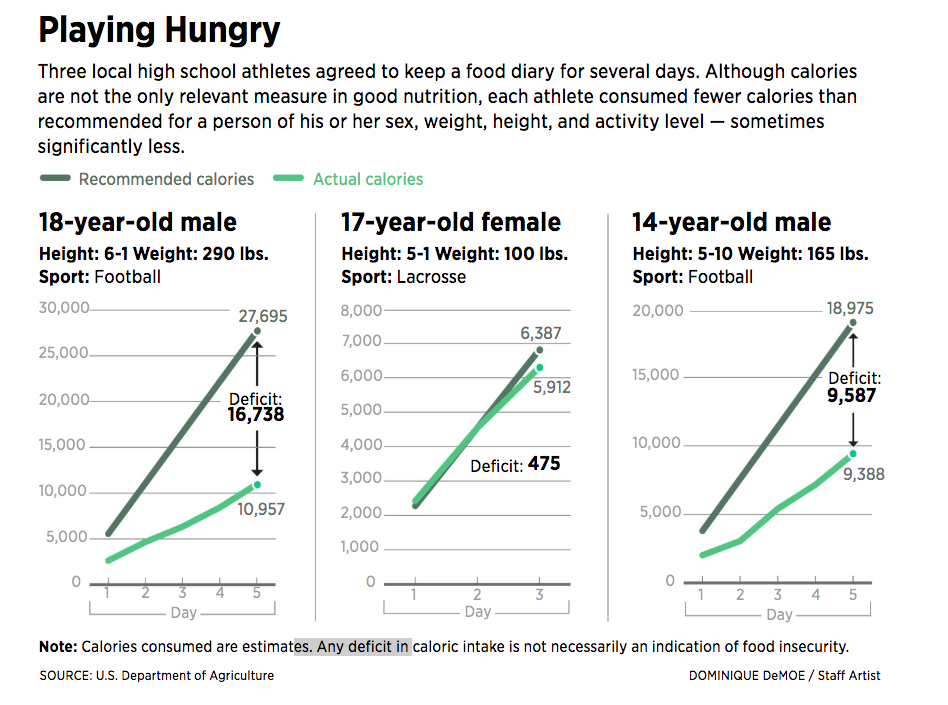 When Poverty Keeps High School Athletes From Getting Enough Food to Eat