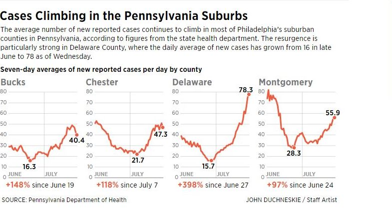 Delaware County Has Largest Rise in Coronavirus Cases in the Philadelphia Region